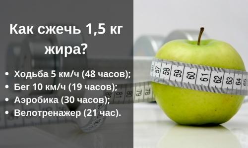 Можно ли сбросить 10 килограмм за неделю?