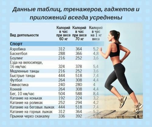 Сколько калорий мы реально тратим? - Похудение с расчётом - Calorizator.ru